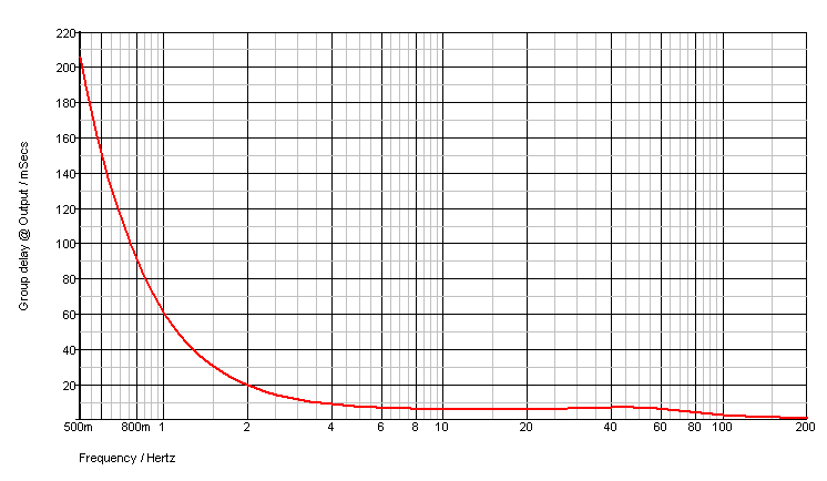 Group delay as a function of frequency - log scale