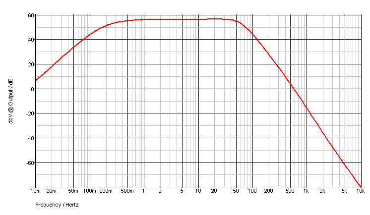 Filter gain - dB scale