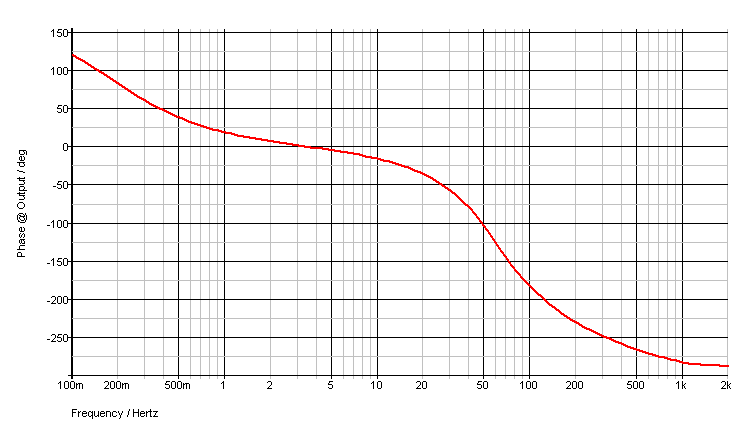 Phase response - log scale